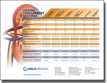 sales sheet Galil Renal Treatment Matrix